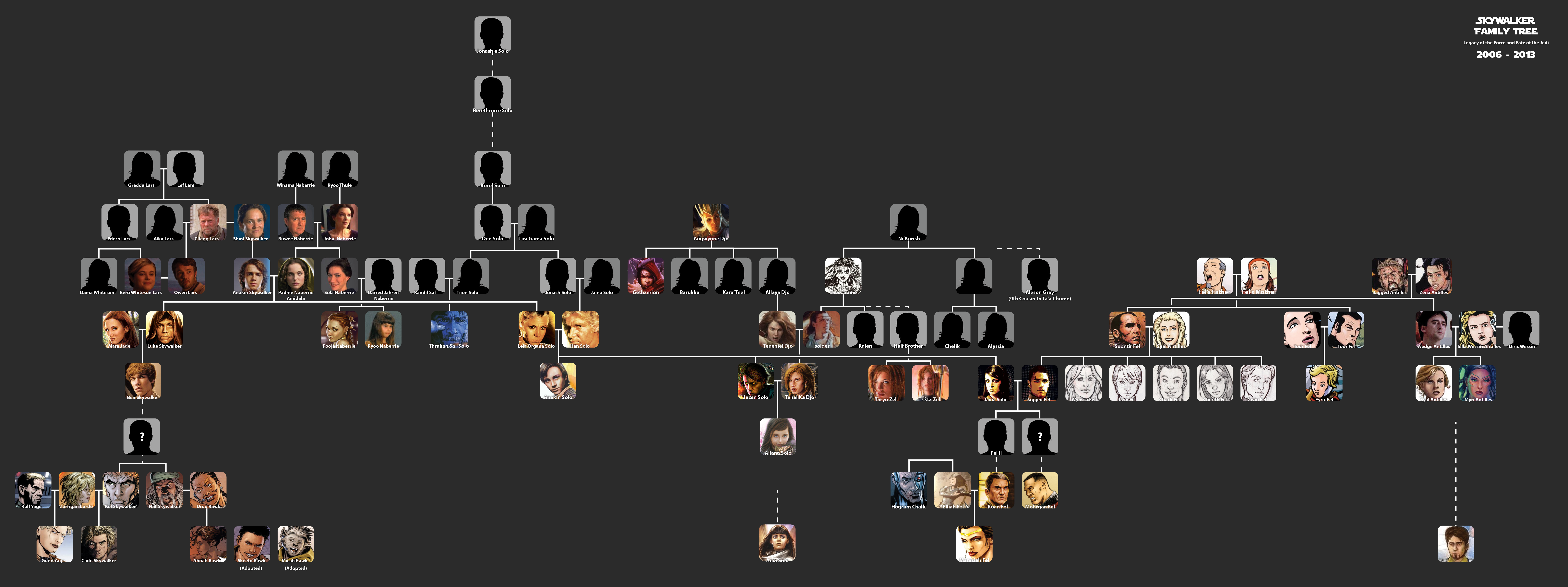 The skywalker family over time living with star wars click for large version nvjuhfo Images